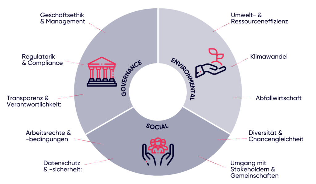 FLEX Capital ESG Prinzipien