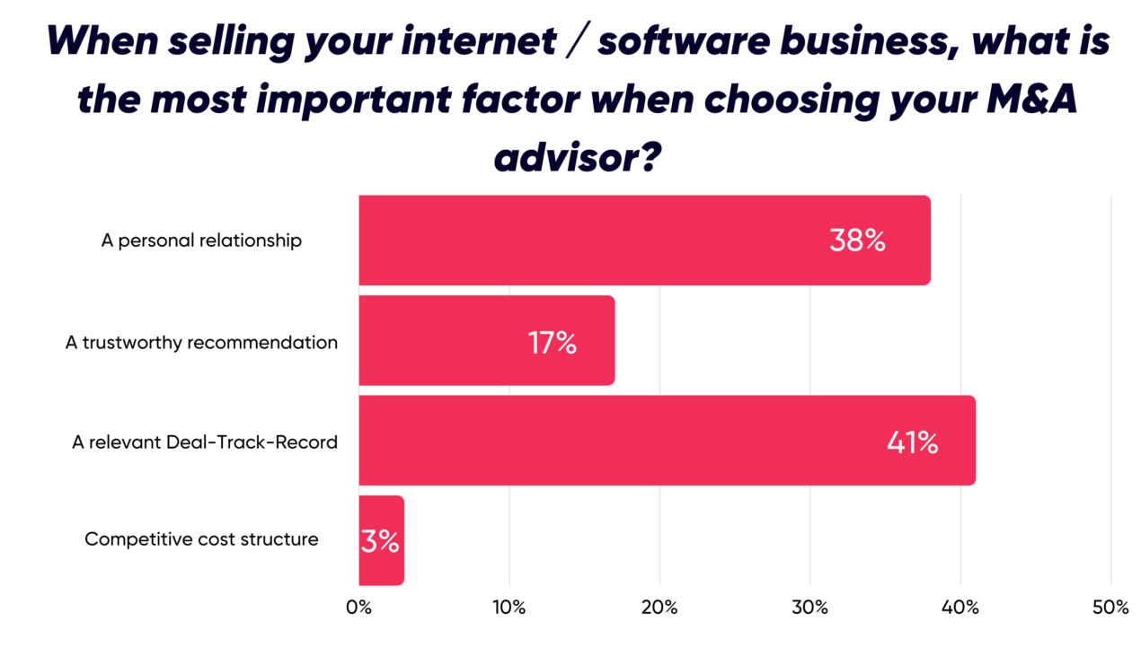 When selling your internet / software business, what is the most important factor when choosing your M&A advisor?